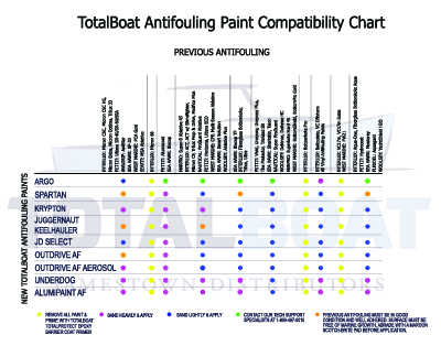 Bottom Paint Guidelines