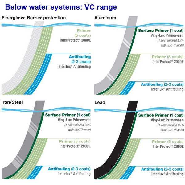 VC Range - below water systems