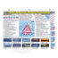 Davis Weather Forecasting Reference Card
